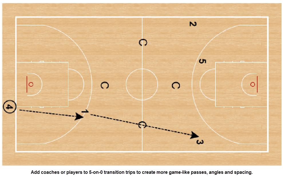 NBA Basketball Practice
