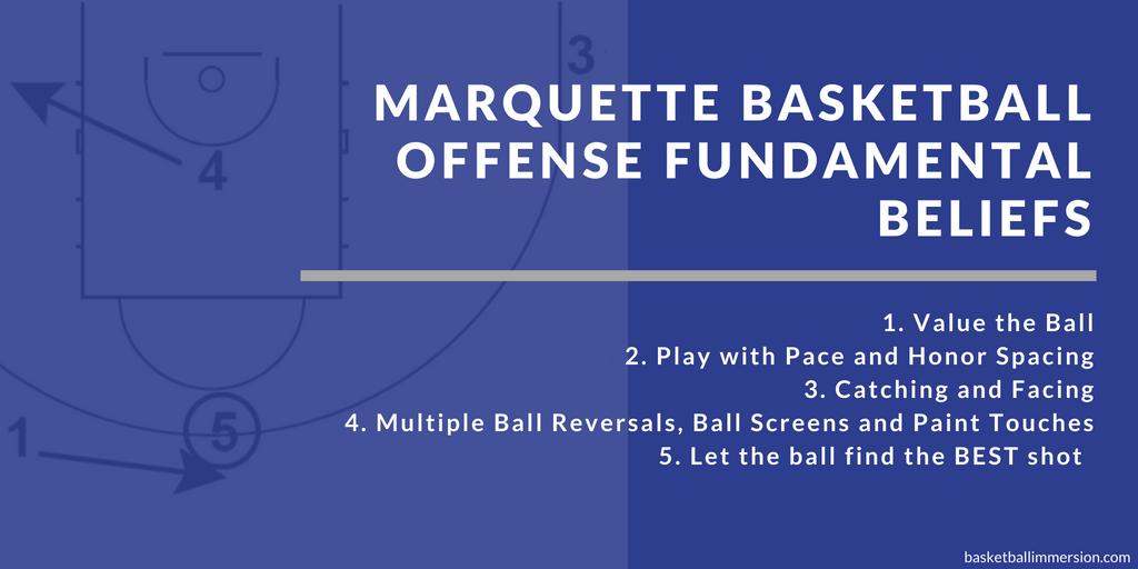 Marquette Basketball Offense