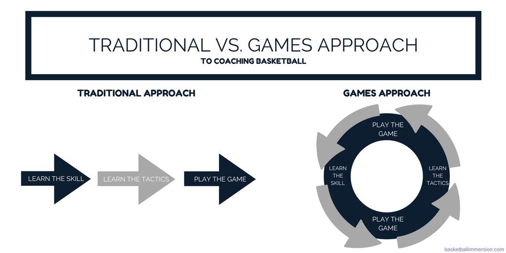 Games Approach