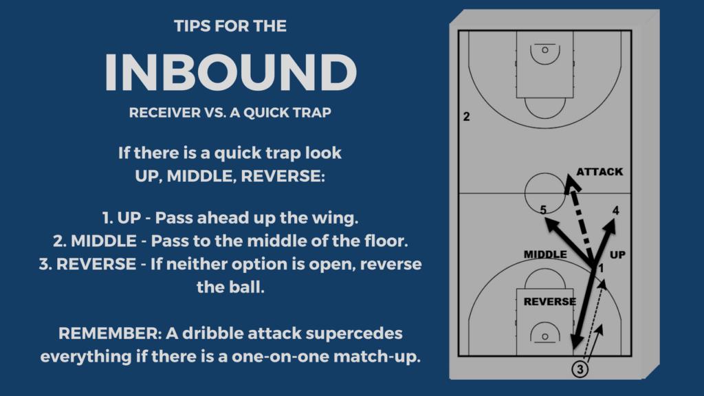 Inbound Receiver Tips